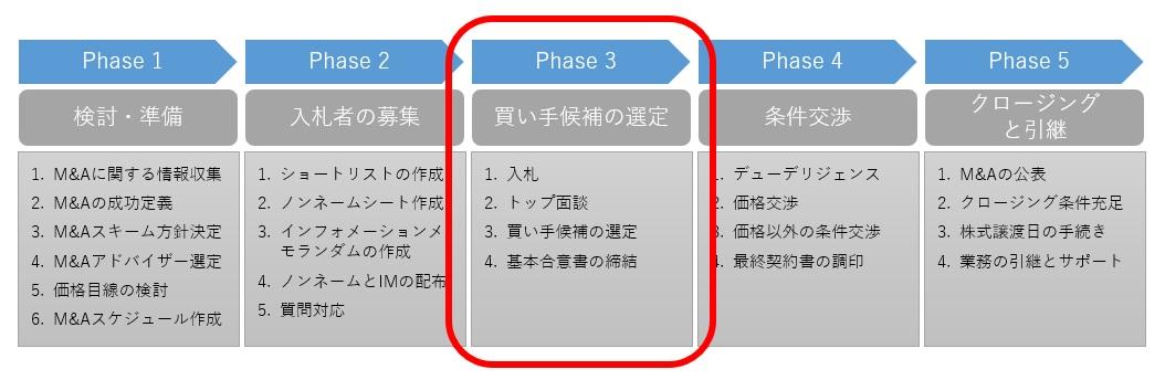 M&Aプロセスの第3段階