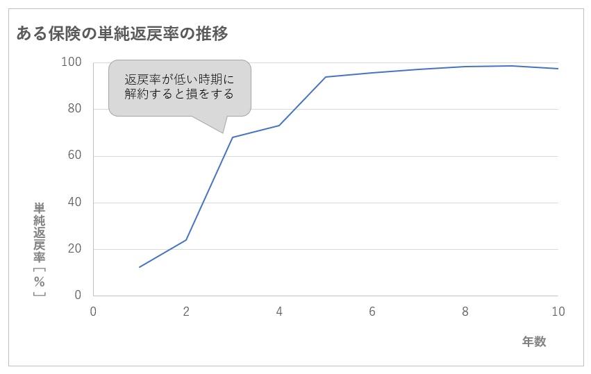 生命保険解約返戻率の推移のグラフ