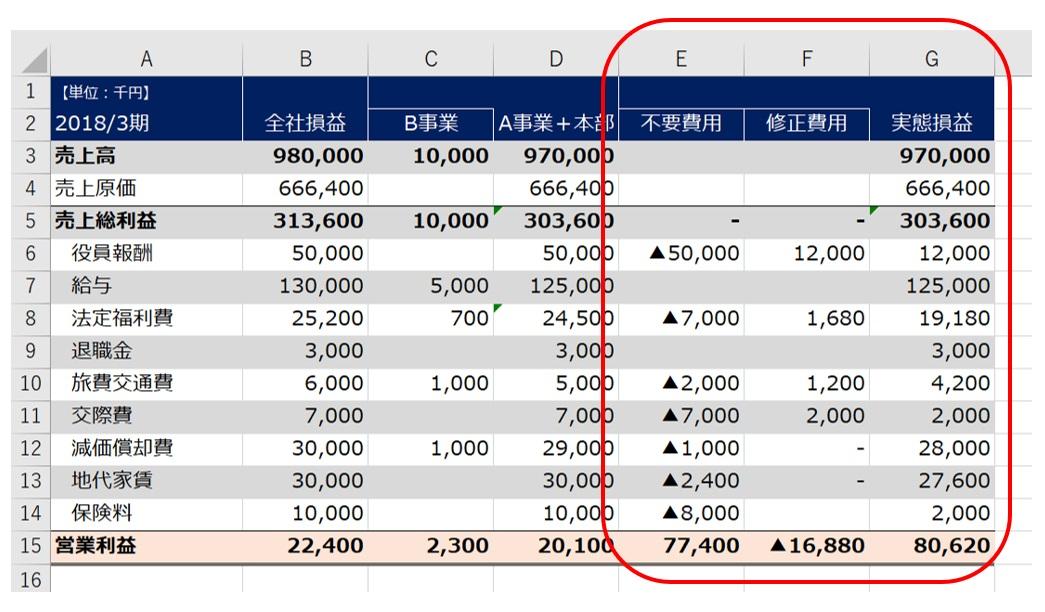 実態損益計算書の作成手順3