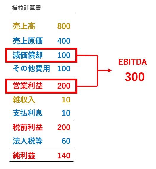 EBITDAの計算式