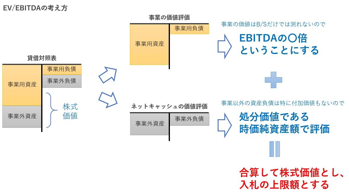 EV/EBITDA法の考え方