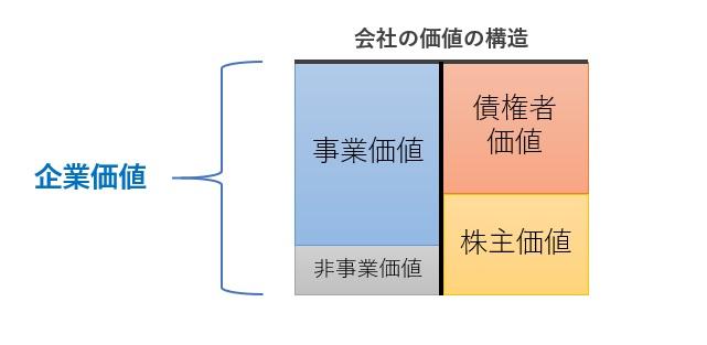 企業価値の図解