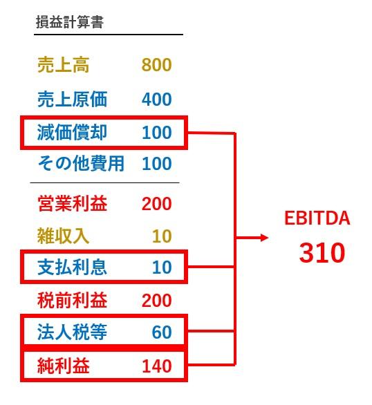 EBITDAの厳密な計算式