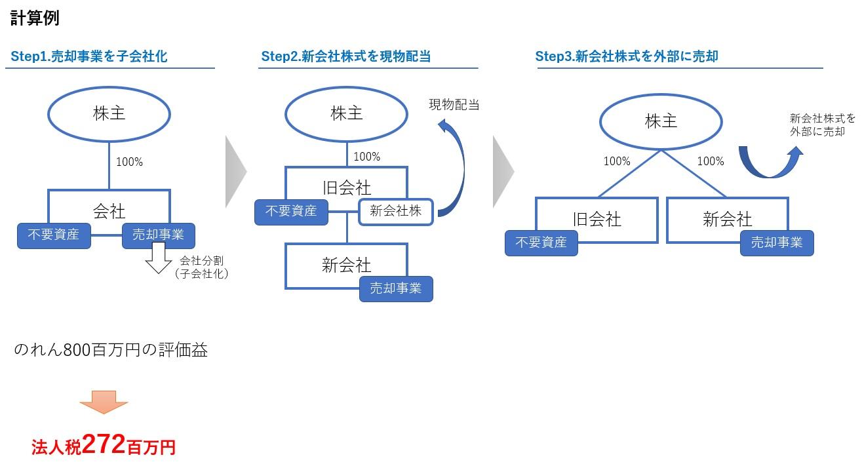 非適格分割型分割の課税計算の例1