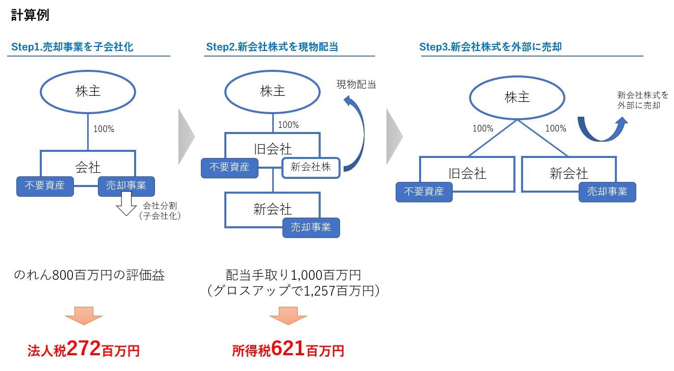 非適格分割型分割の課税計算の例2