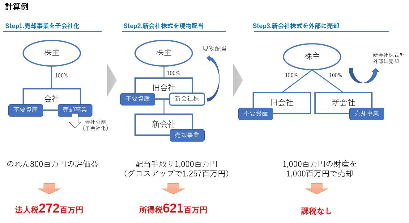 非適格分割型分割の課税計算の例3