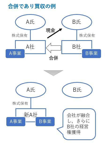 合併かつ買収の図解