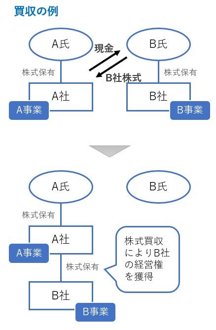 買収の図解