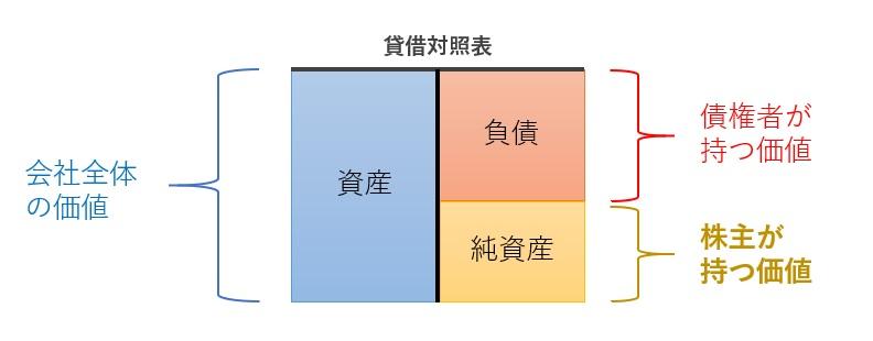 貸借対照表の解説