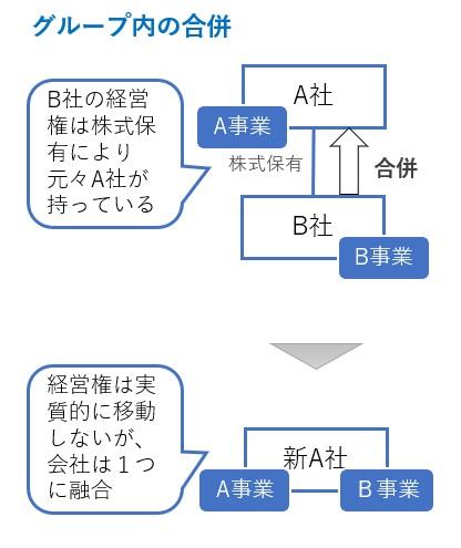 合併の図解