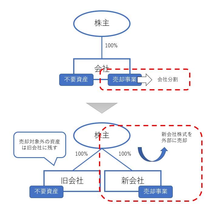 非適格分割型分割の図解