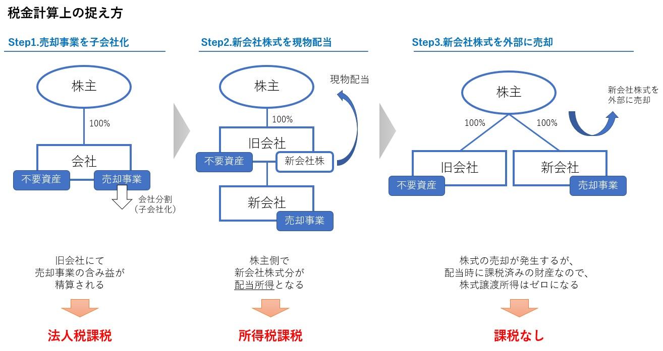 非適格分割型分割の課税関係の図解