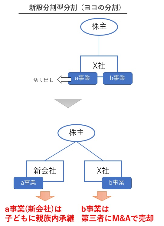 ヨコの会社分割を使った事業承継