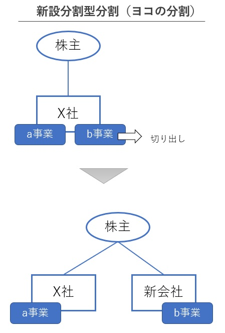 ヨコの会社分割の図解