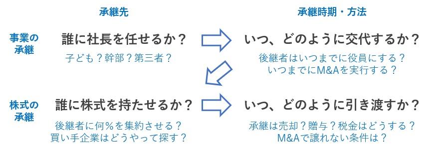 事業承継の検討順序