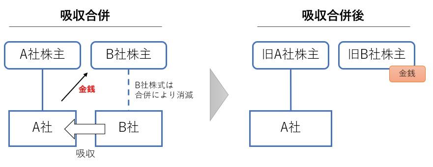 金銭交付型合併の図