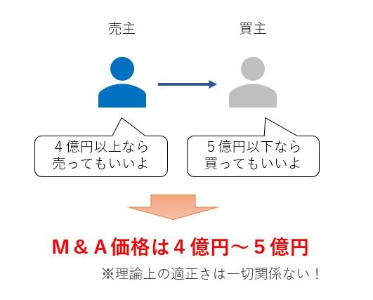 M&A価格の決まり方