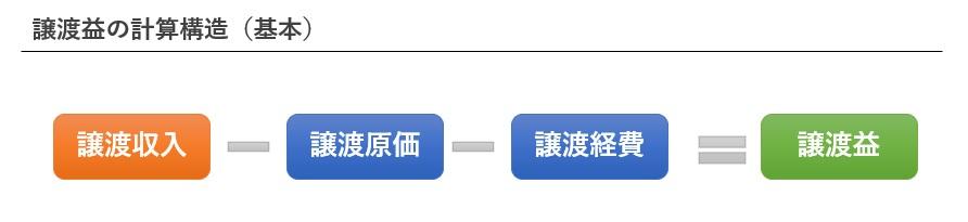 譲渡益の計算式