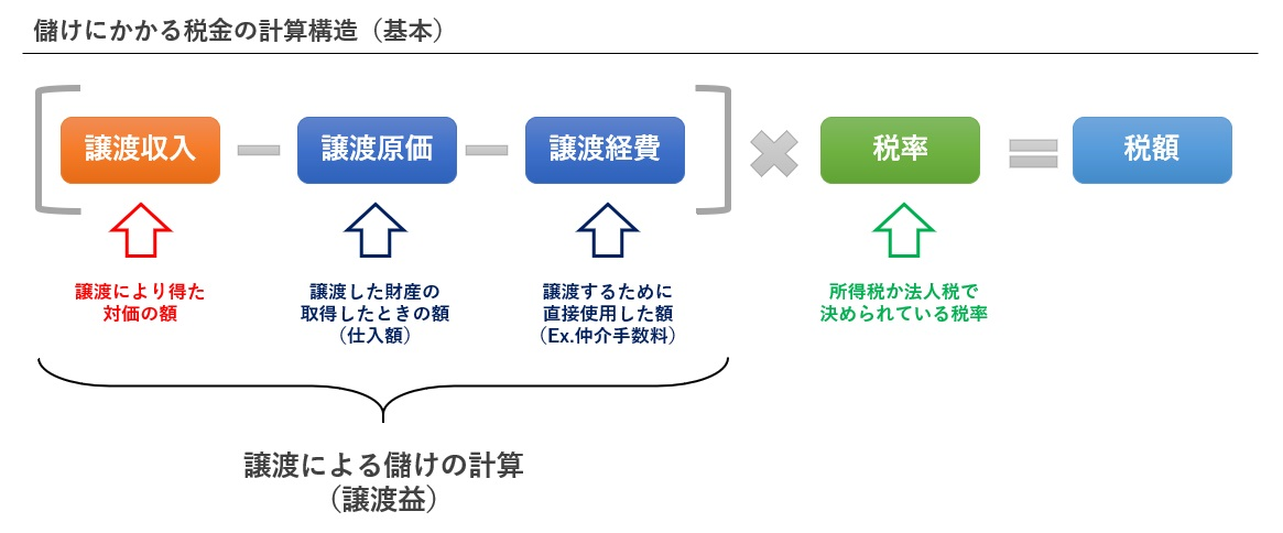 儲けに対する税金の計算構造