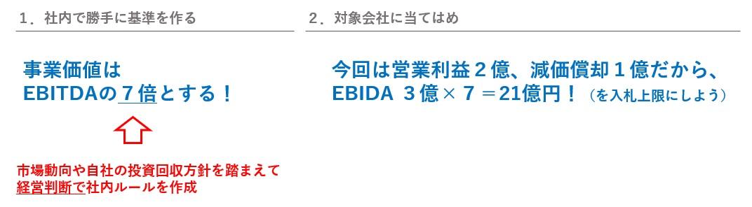 EV/EBITDA法のエッセンス