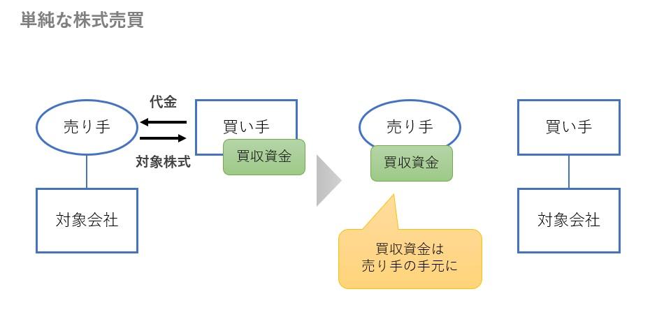 単純な株式売買での買収資金