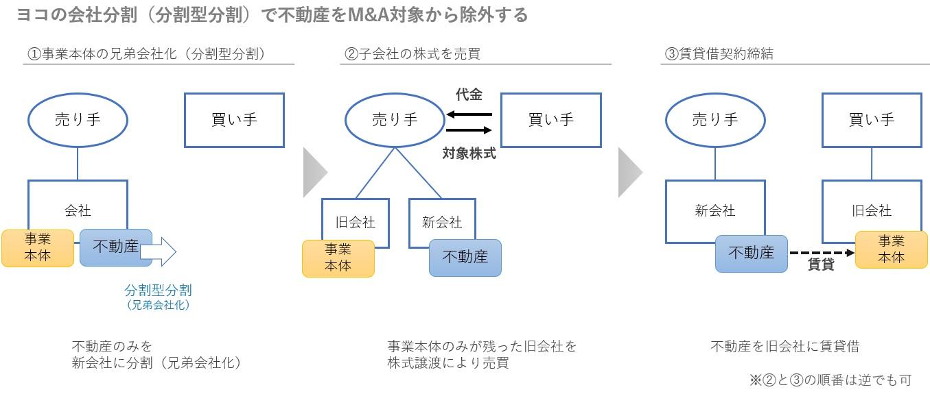 ヨコの会社分割による不動産を残すM&A