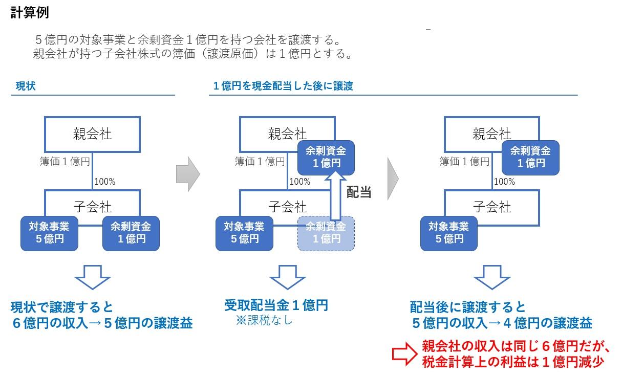 配当金を使った子会社株式売却の節税策