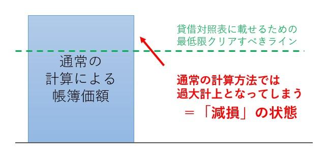 減損状態の図