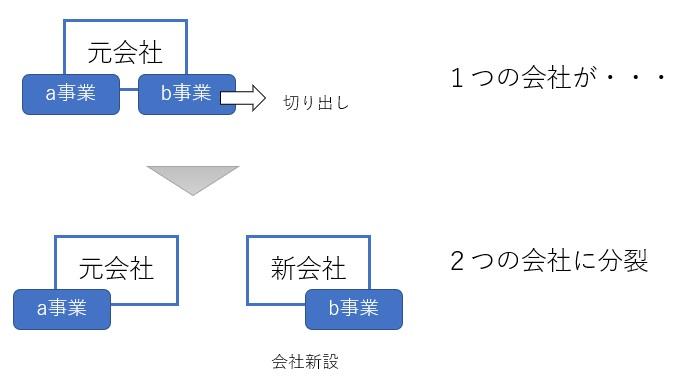 会社分割の図解