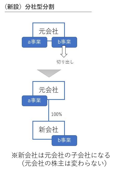 分社型分割の図解