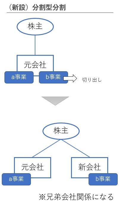 分割型分割の図解
