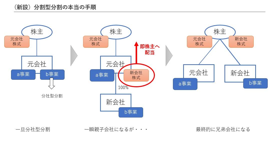 分割型分割の法律構成