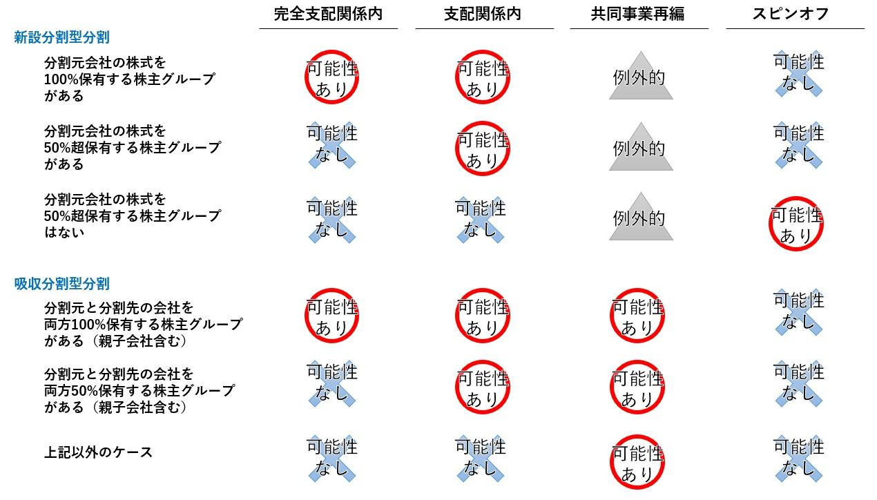 適格分割型分割のタイプ別一覧表