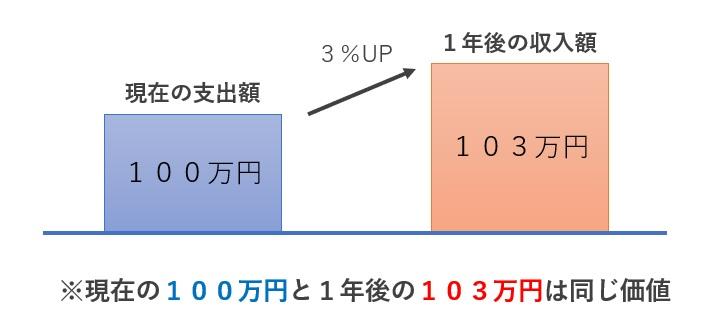 DCFの基本理論2-1