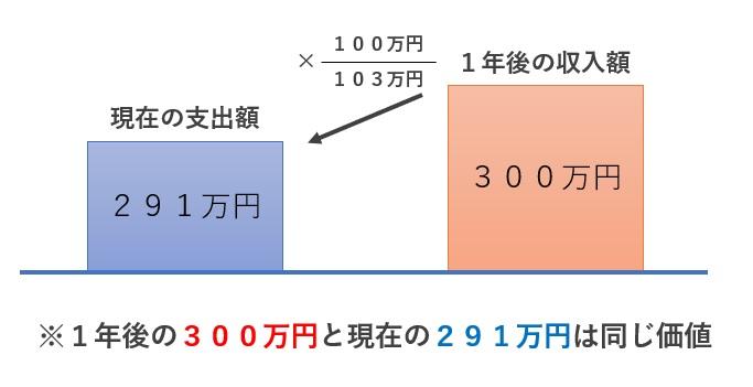 DCFの基本理論2-2