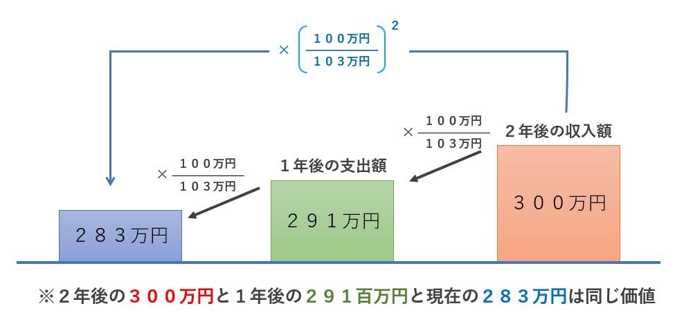 DCFの基本理論2-3