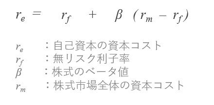 CAPMの数式