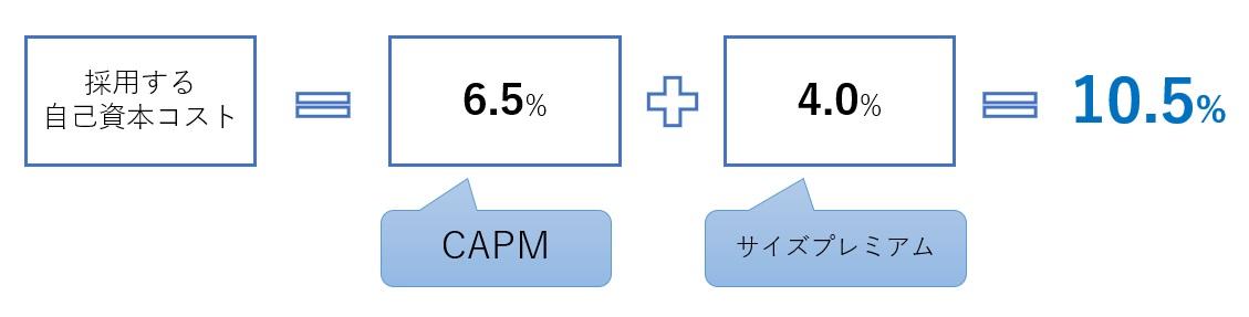 DCF法の計算手順2-2