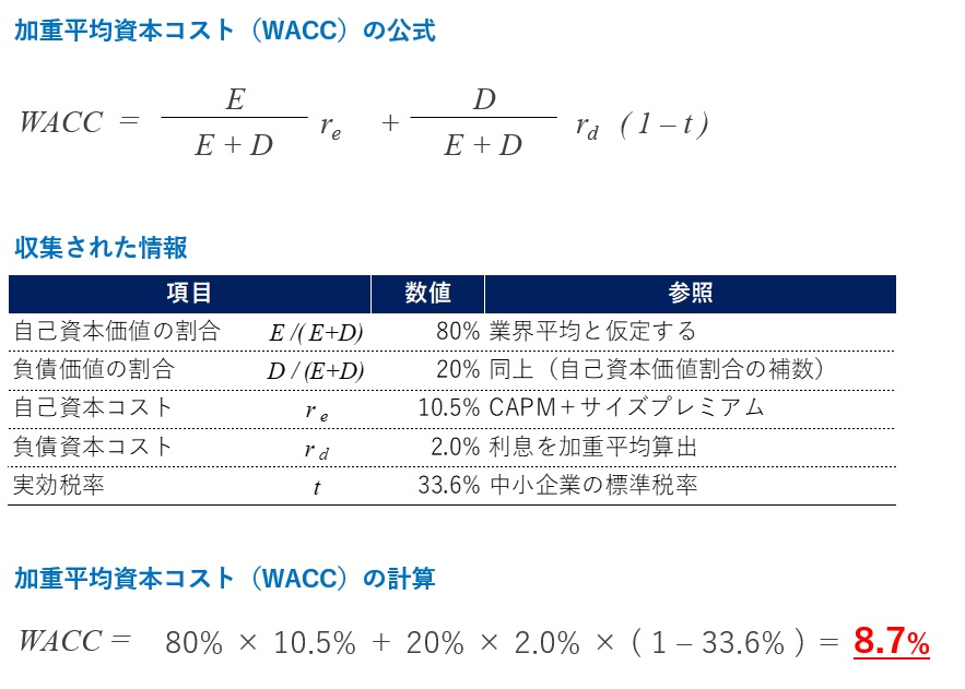 DCF法の計算手順2-3