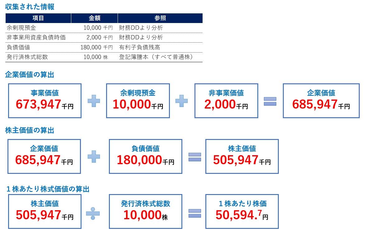 DCF法の計算手順5