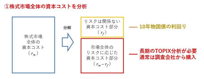 CAPMの図解ステップ1