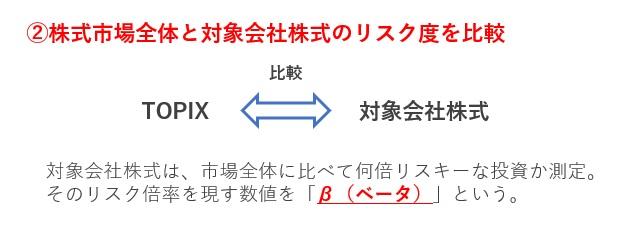 CAPMの図解ステップ2