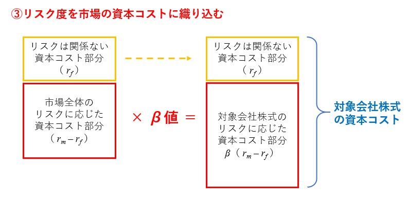 CAPMの図解ステップ3