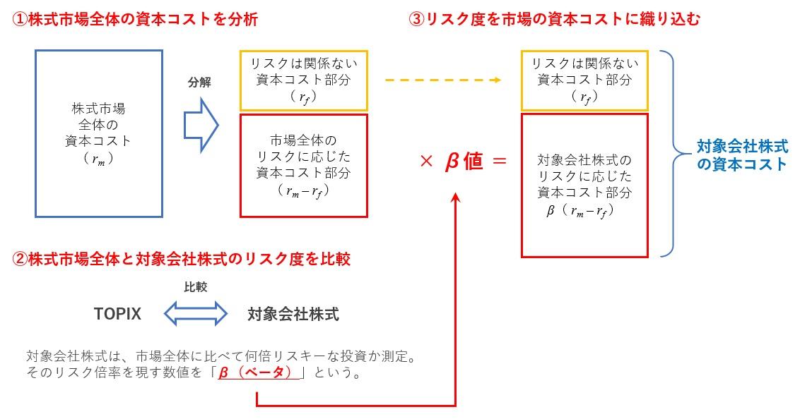 CAPMの計算構造の図解