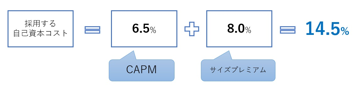 DCF法の感度分析3-1