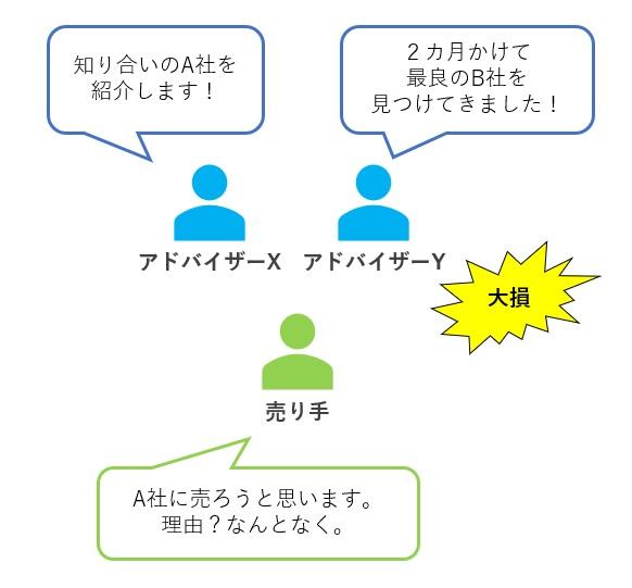 専任アドバイザリー契約の必要性2