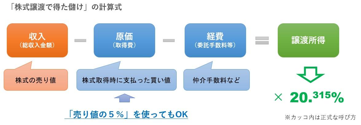 株式譲渡所得の計算式