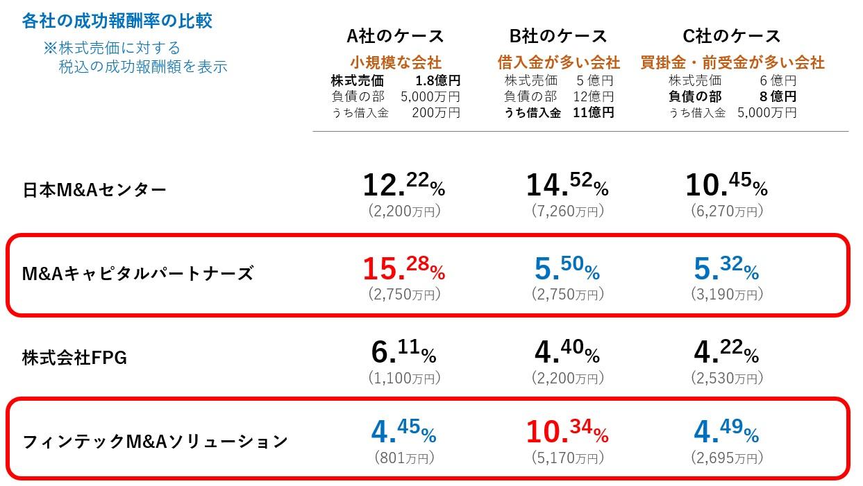 モデル会社別M&A手数料の比較表