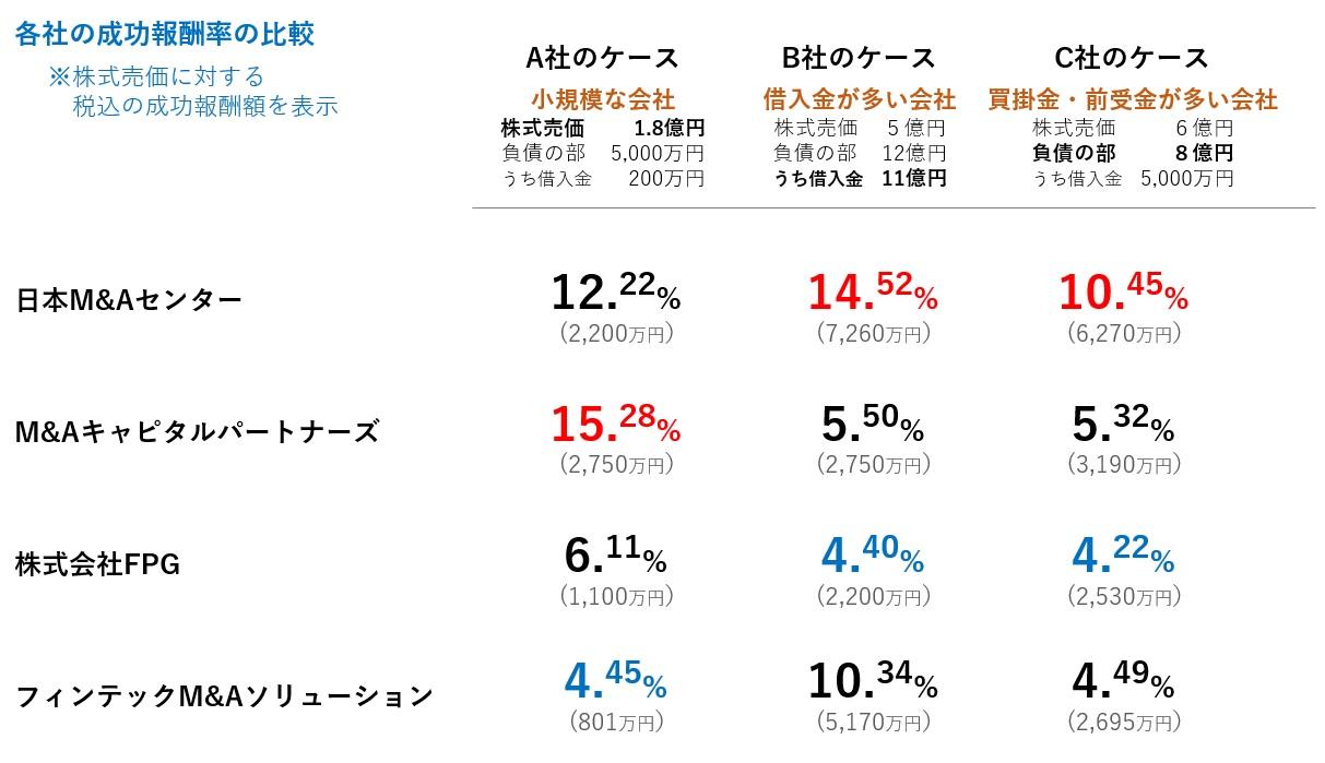 仲介会社別M&A手数料率の比較表