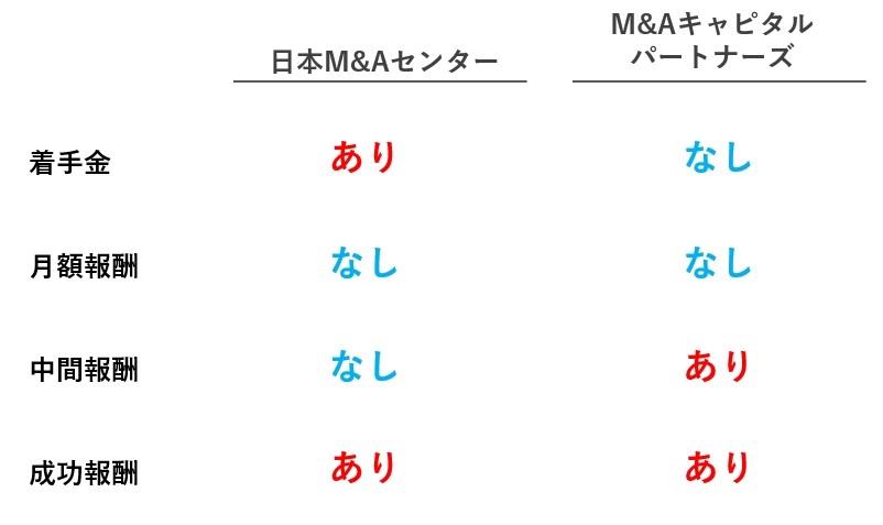 日本M&AセンターとM&Aキャピタルパートナーズの手数料の違い